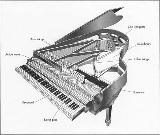 piano-history